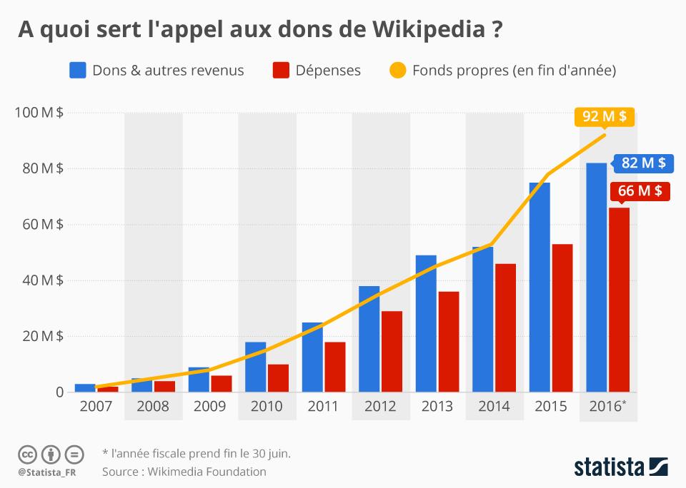 Infographie: À quoi sert l'appel aux dons de Wikipedia ?    Statista