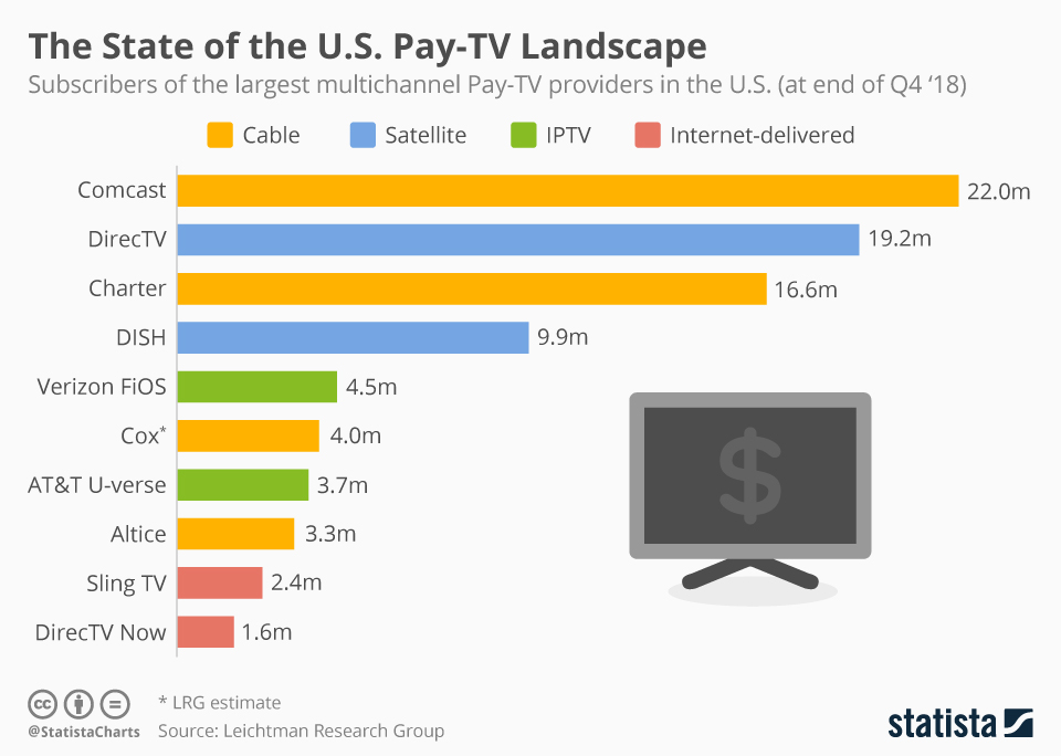 Infographic: The State of the U.S. Pay-TV Landscape | Statista