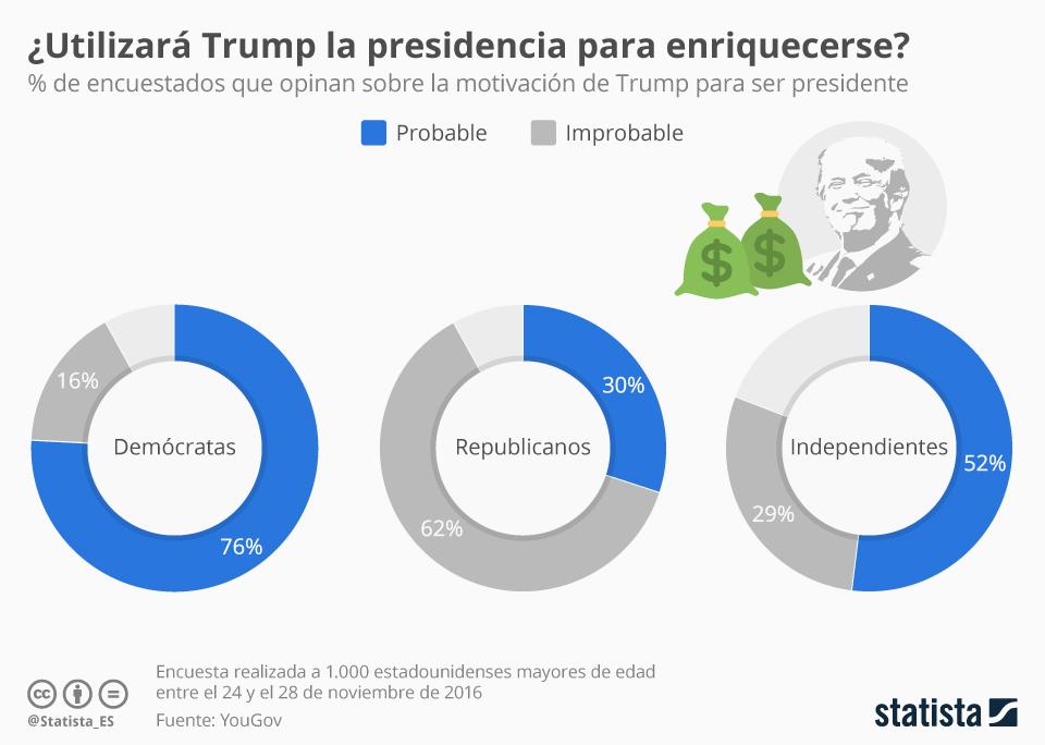 Infografía: ¿Quiere Trump utilizar la presidencia para ser más rico? | Statista