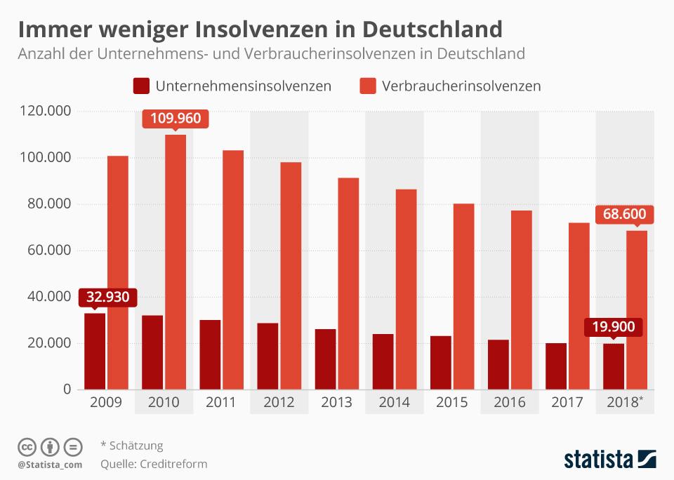 Infografik: Immer weniger Insolvenzen in Deutschland | Statista