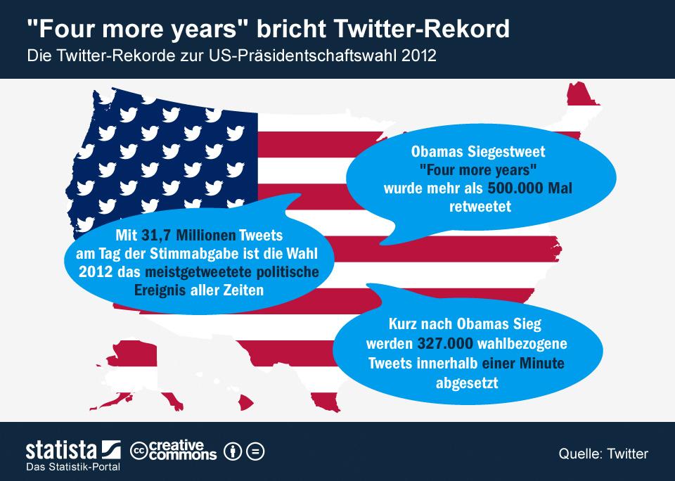 Infografik: Obama bricht Twitter-Rekord | Statista