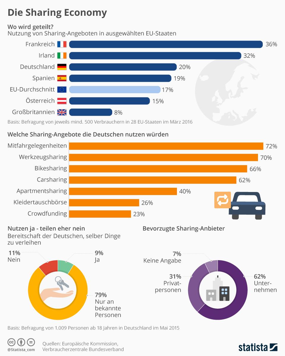 Infografik: Die Sharing Economy | Statista