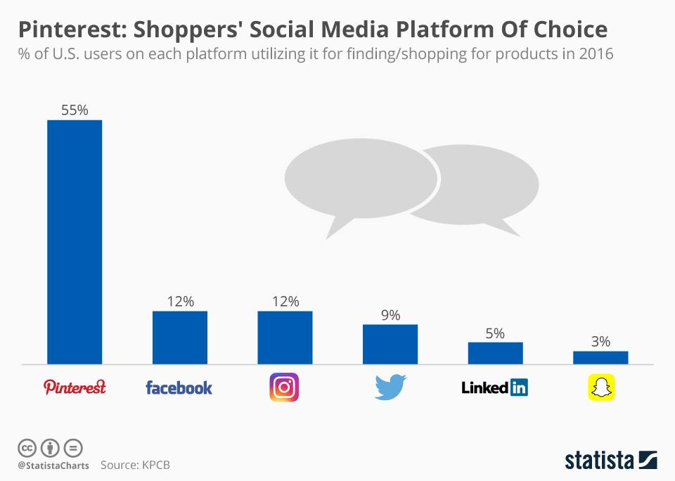 Infographic: Pinterest: Shoppers' Social Media Platform Of Choice   Statista