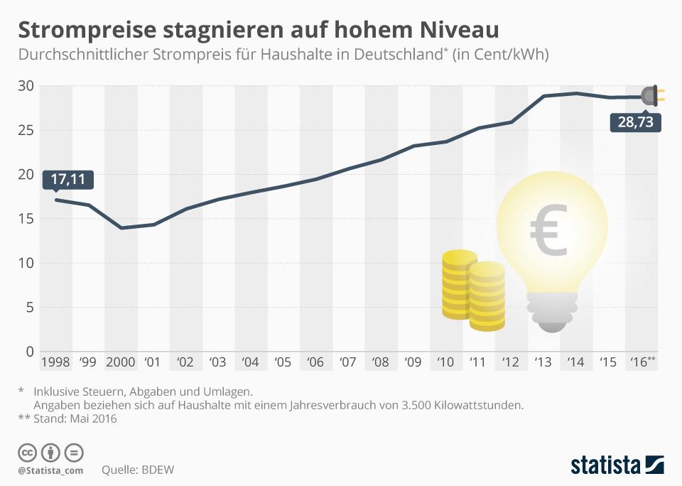 Infografik: Strompreise stagnieren auf hohem Niveau | Statista