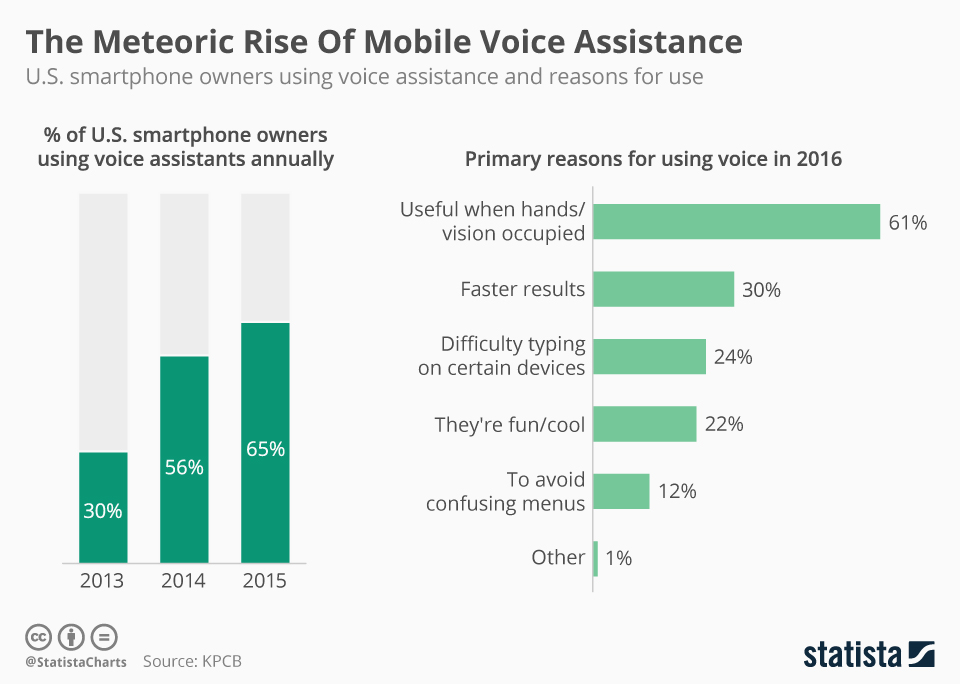 Infographic: The Meteoric Rise Of Mobile Voice Assistance  | Statista