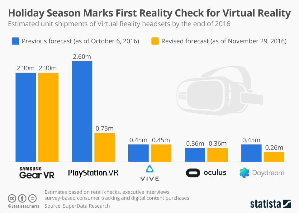 Infographic: Holiday Season Marks First Reality Check for Virtual Reality | Statista