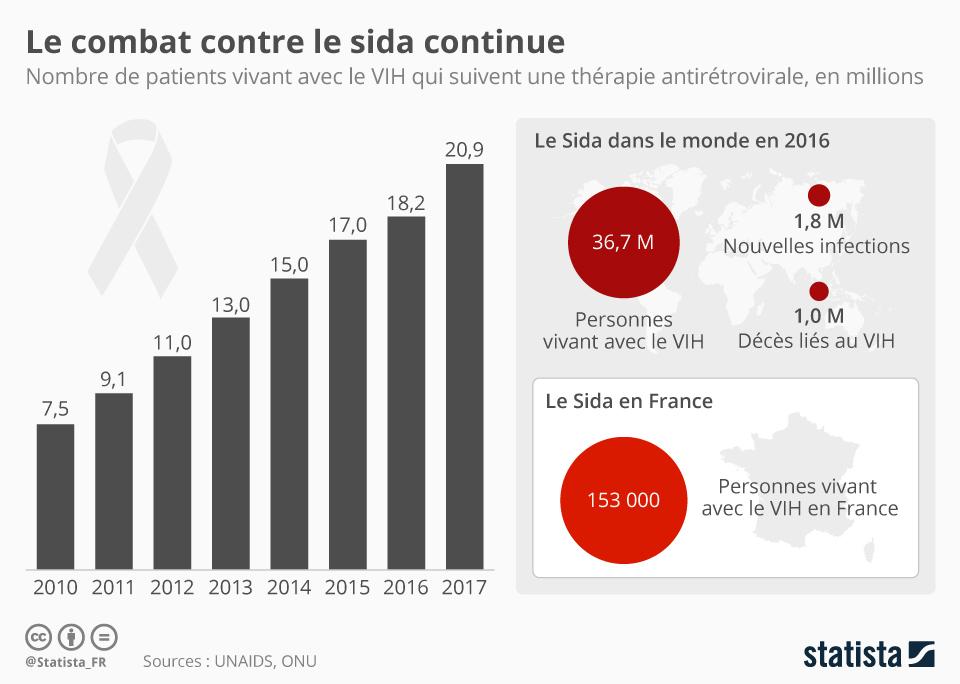 Infographie: Le combat contre le sida continue | Statista