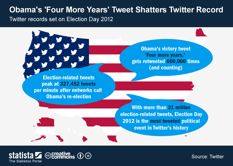 Infographic: Obama's 'Four More Years' Tweet Shatters Twitter Record | Statista