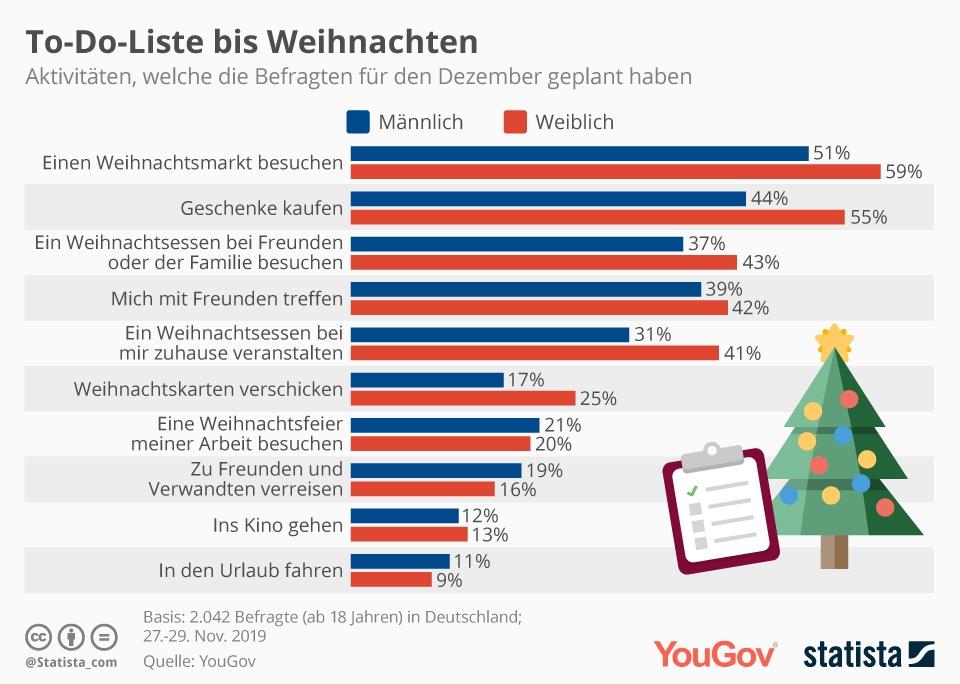 Infografik: To-Do-Liste bis Weihnachten | Statista