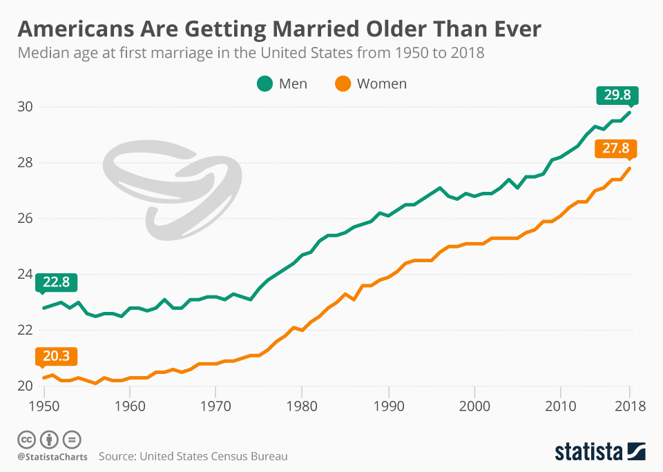 Infographic: Americans Are Getting Married Older Than Ever | Statista