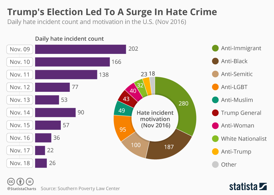 Infographic: Trump's Election Led To A Surge In Hate Crime | Statista