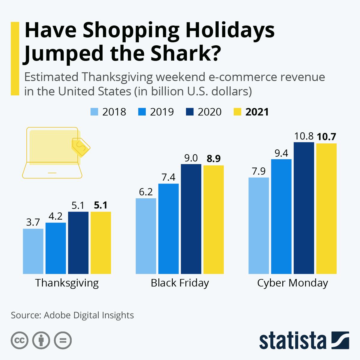 Infographic: Cyber Monday Online Sales Hit $9.4 Billion | Statista