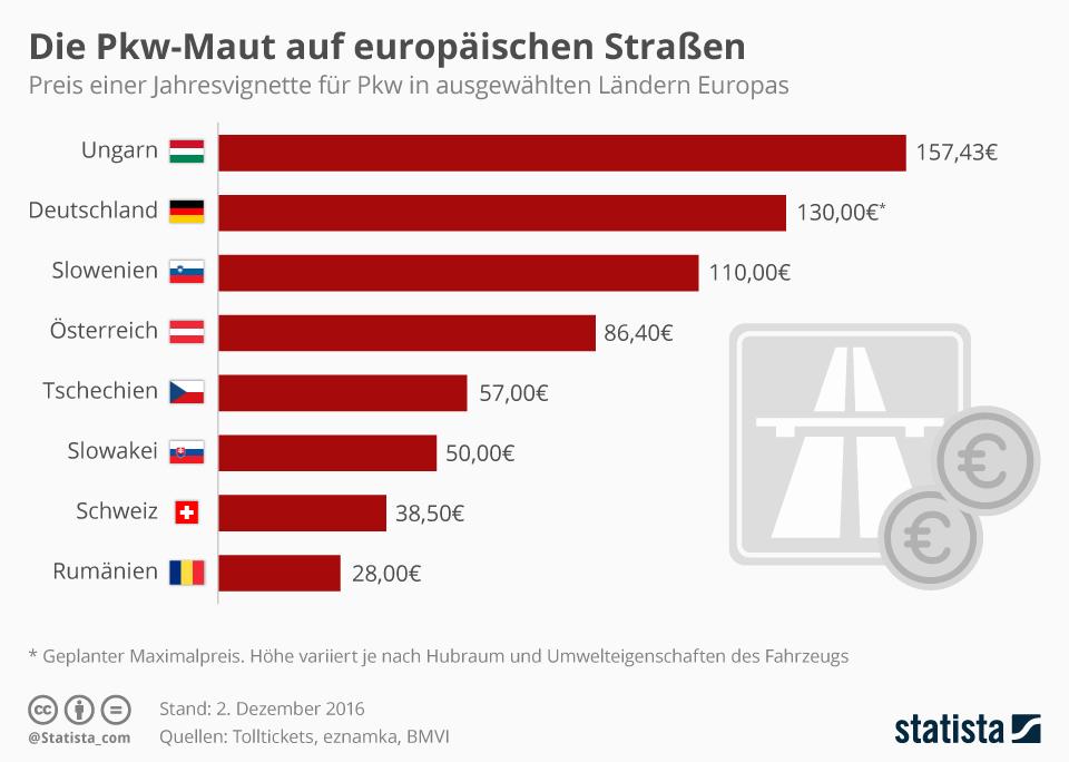 Infografik: Die Pkw-Maut auf europäischen Straßen   Statista