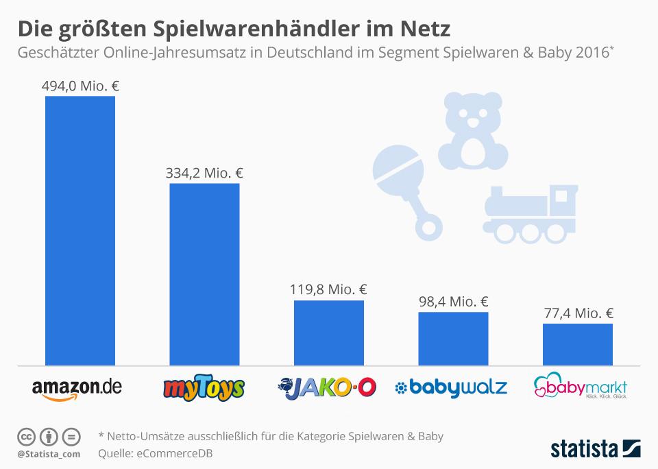 Infografik: Die größten Spielwarenhändler im Netz | Statista