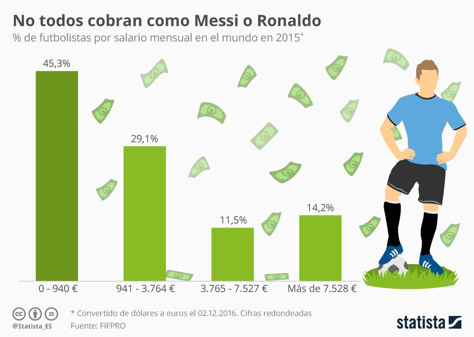 Infografía: El verdadero salario de los futbolistas   Statista