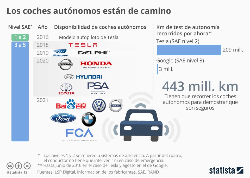 Infografía: En 2018 ya veremos a coches sin conductor circular   Statista