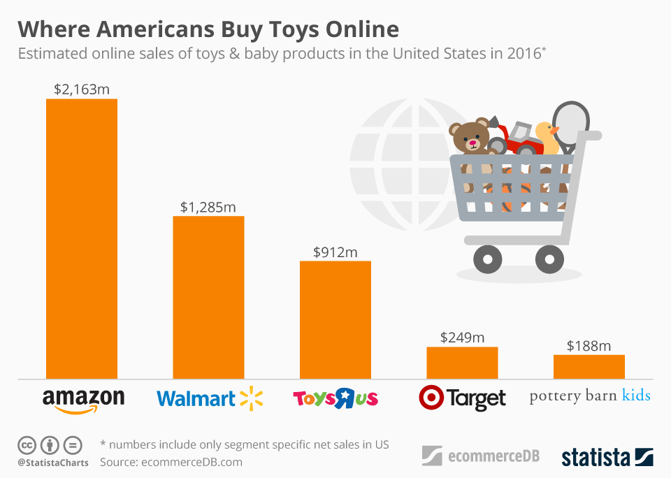 """Infographic: Toys """"R"""" Us: Amazon Claims Another Victim? 