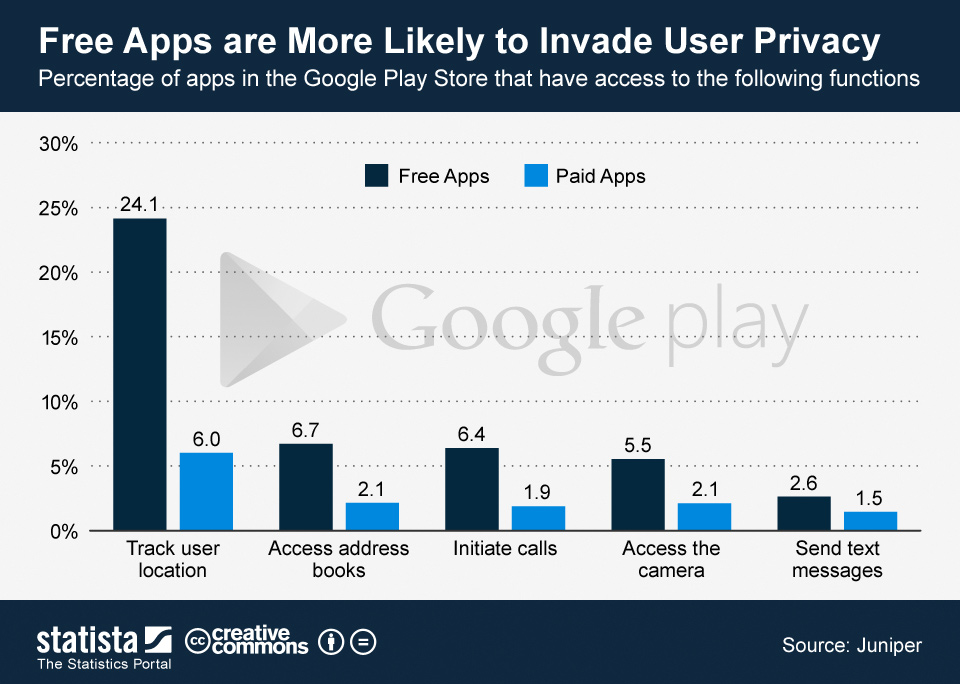 Infographic: Free Apps are More Likely to Invade User Privacy | Statista