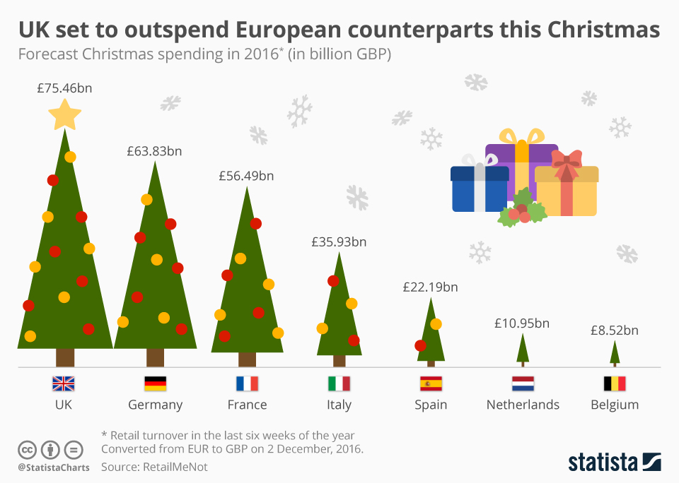 Infographic: UK set to outspend European counterparts this Christmas | Statista
