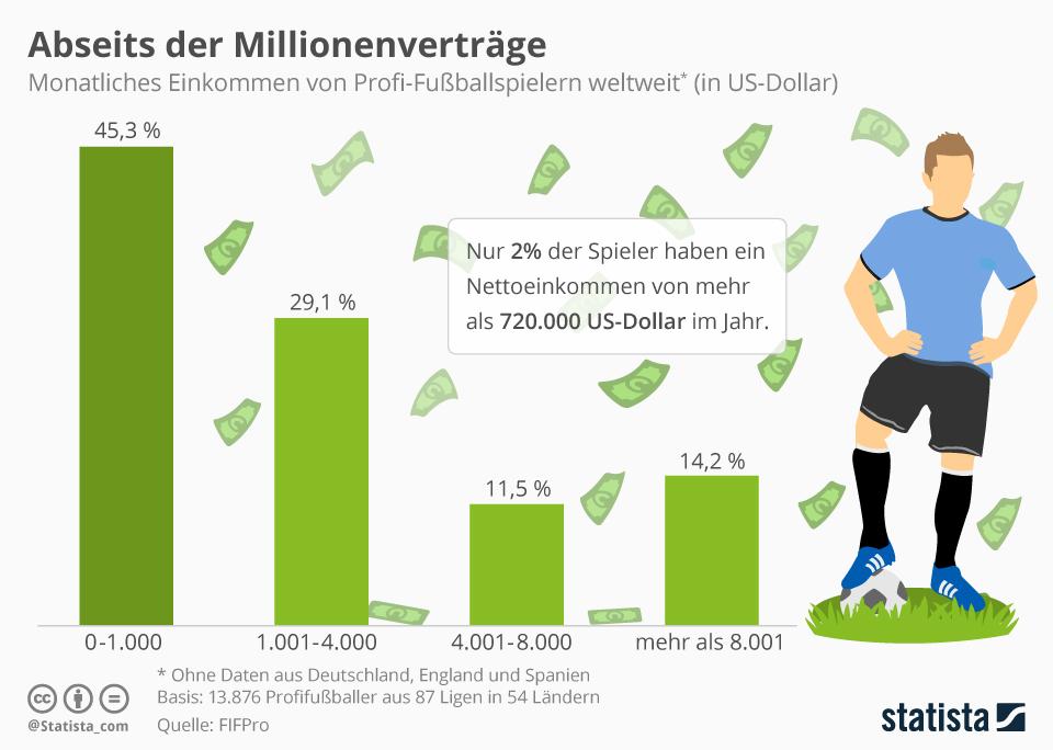 Infografik: Abseits der Millionenverträge: Was Fußballer verdienen   Statista