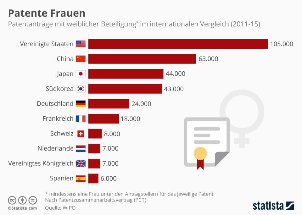 Infografik: Die meisten Erfinderinnen kommen aus den USA   Statista