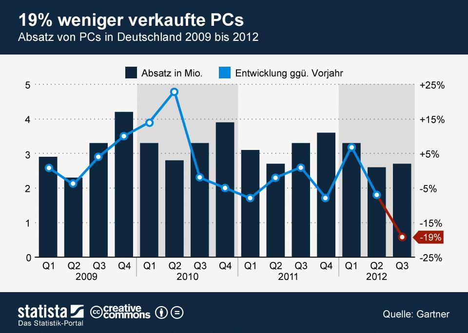Infografik: 19% weniger verkaufte PCs   Statista