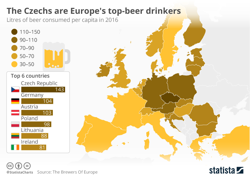 Infographic: The Czechs Are Europe's Top-Beer Drinkers  | Statista