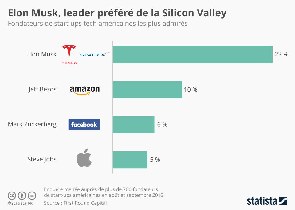 Infographie: Elon Musk, leader préféré de la Silicon Valley | Statista