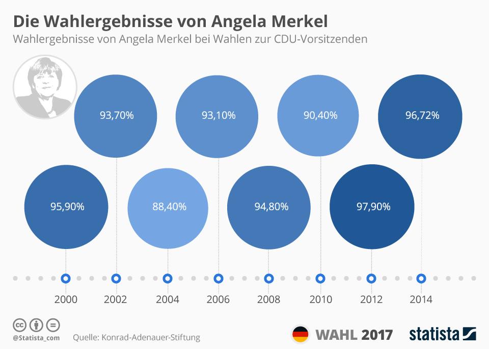 Infografik: Die Wahlergebnisse von Angela Merkel | Statista