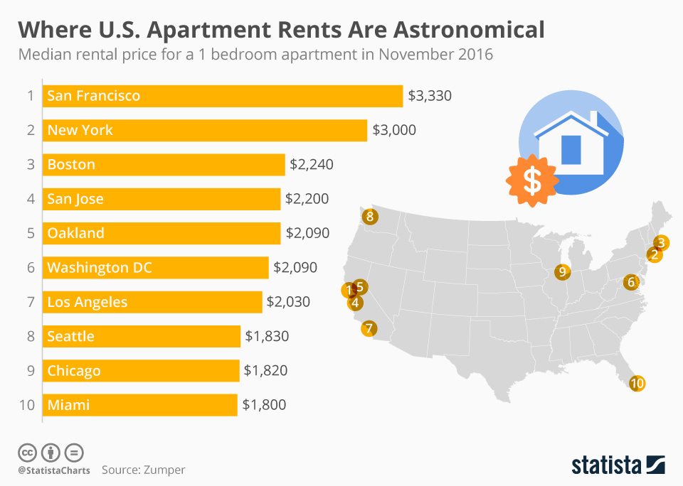 Infographic: The U.S. Cities Where Apartment Rents Are Astronomical | Statista