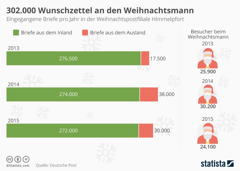 Infografik: 302.000 Wunschzettel an den Weihnachtsmann | Statista