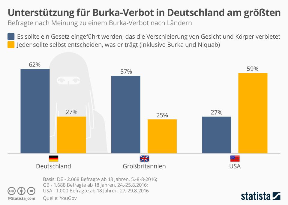 Infografik: Unterstützung für Burka-Verbot in Deutschland am größten   Statista