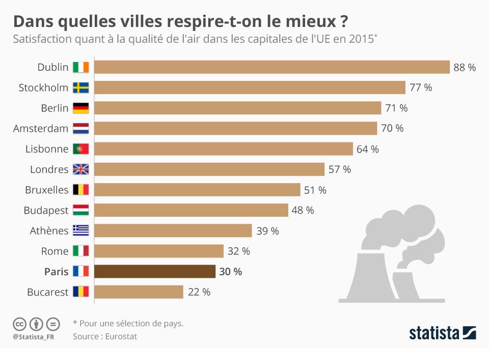 Infographie: Dans quelles villes respire-t-on le mieux ?   Statista