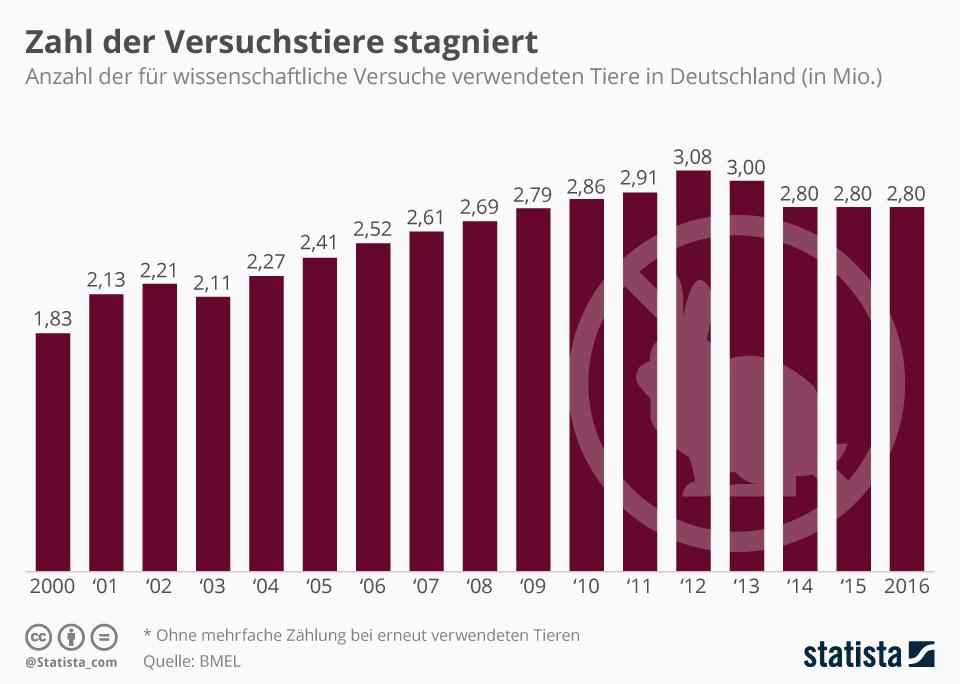Infografik: Zahl der Versuchstiere stagniert   Statista
