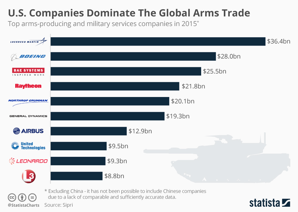 Infographic: U.S. Companies Dominate The Global Arms Trade | Statista