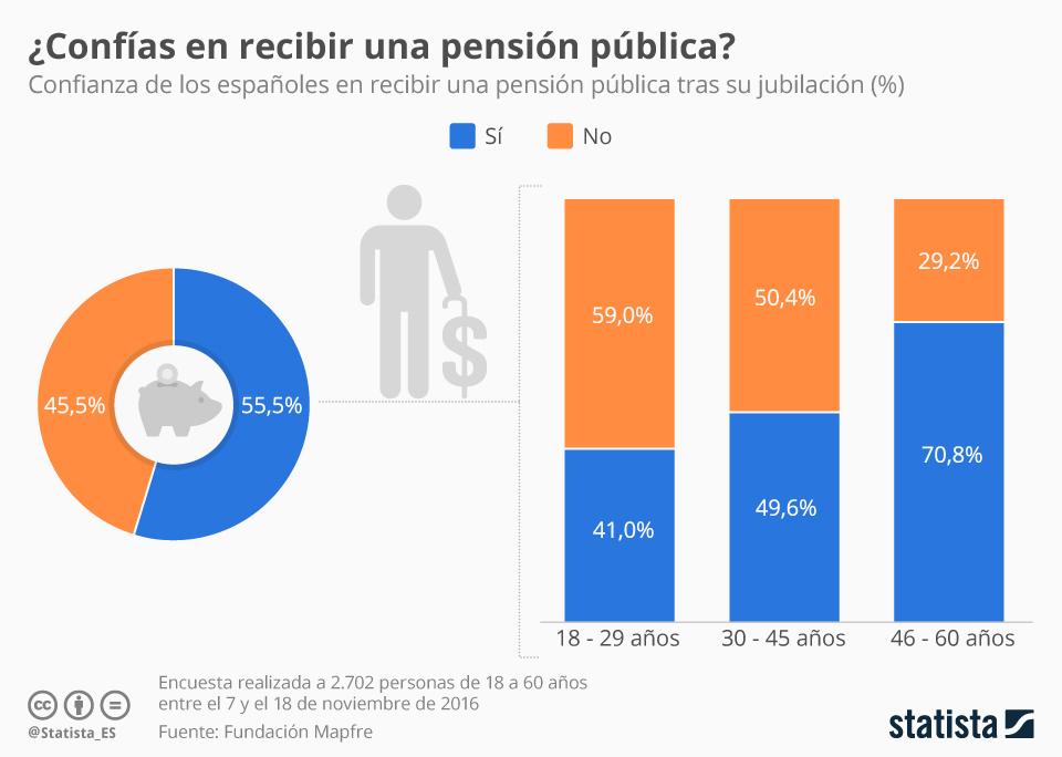 Infografía: El 45% de los españoles no confía en recibir una pensión pública | Statista