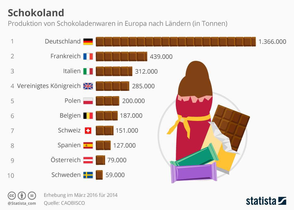 Infografik: Produktion von Schokoladenwaren in Europa nach Ländern   Statista