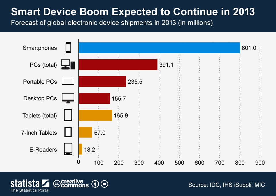Infographic: Smart Device Boom Expected to Continue in 2013 | Statista