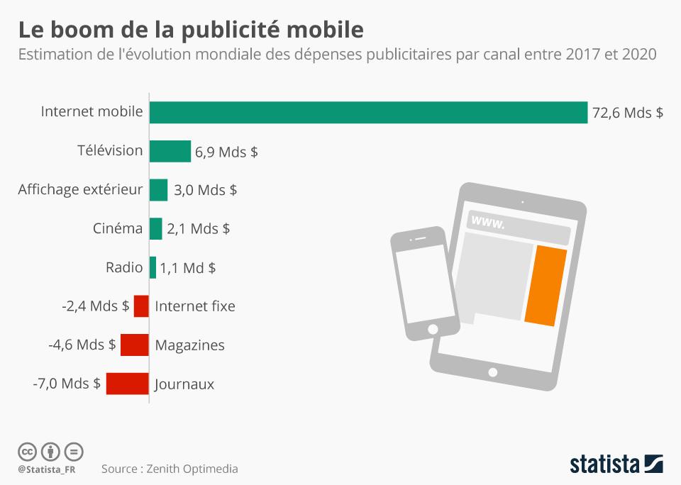 Graphique: Le boom de la publicité mobile | Statista