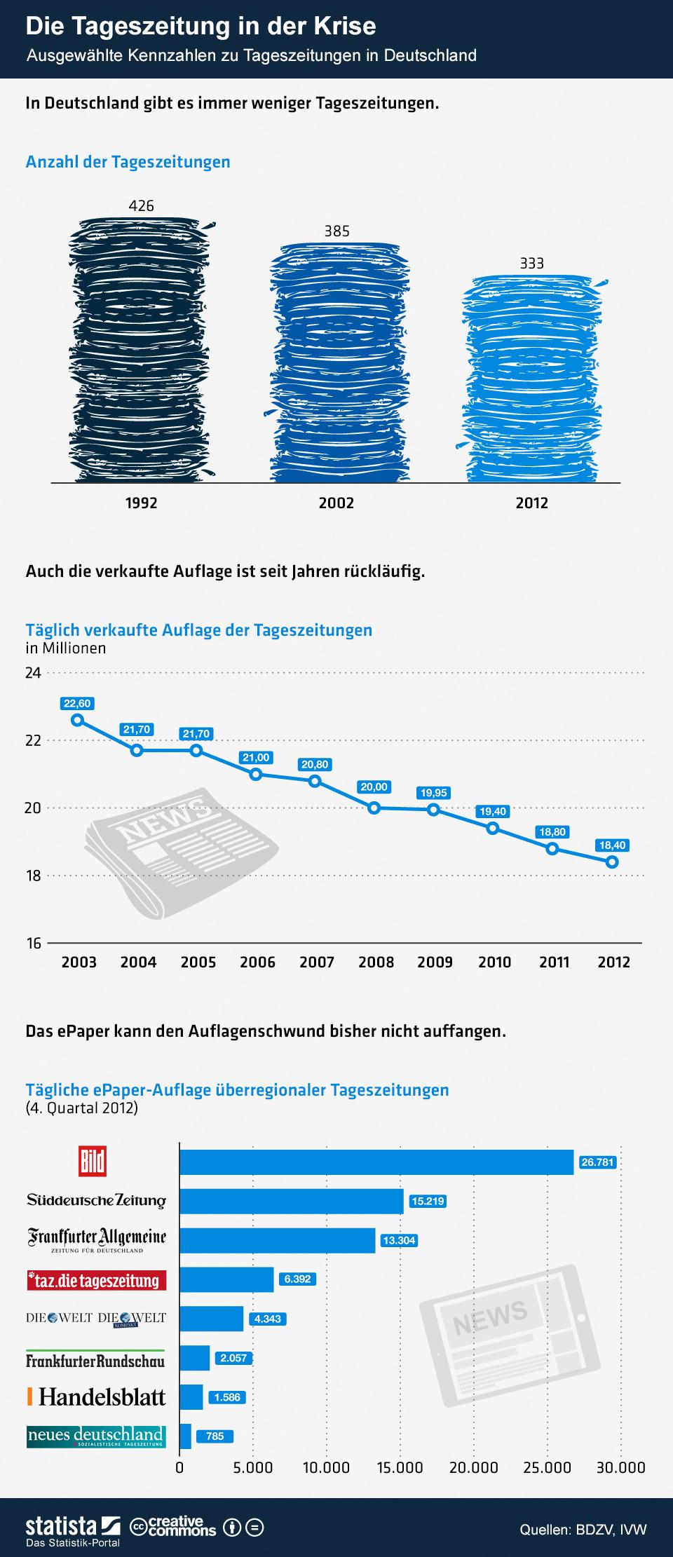 Infografik: Die Tageszeitung in der Krise | Statista