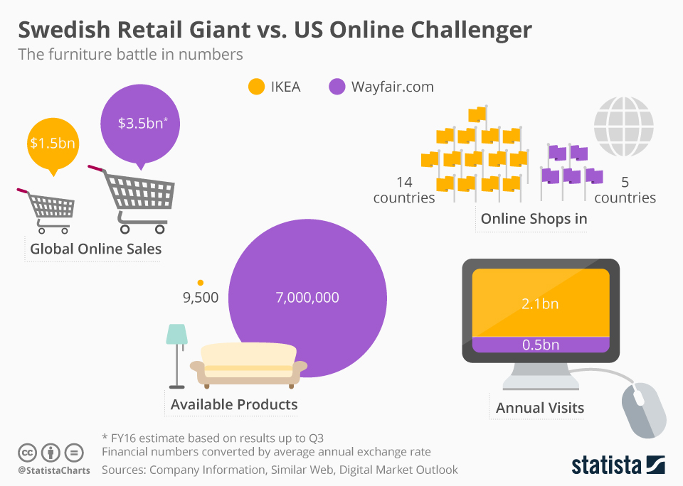 Infographic: Swedish Retail Giant vs. US Online Challenger | Statista