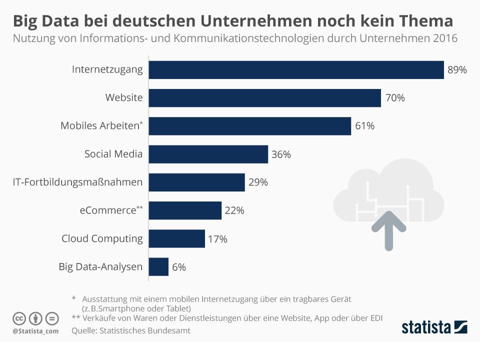 Infografik: Big Data ist bei deutschen Unternehmen bislang kein Thema | Statista