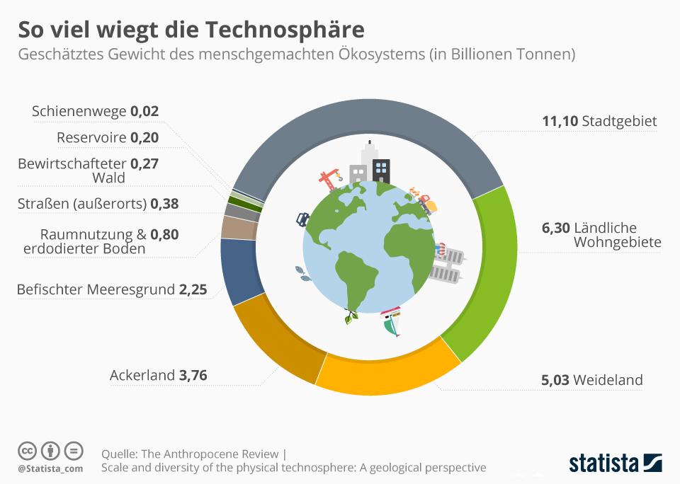 Infografik: So viel wiegt die Technosphäre | Statista