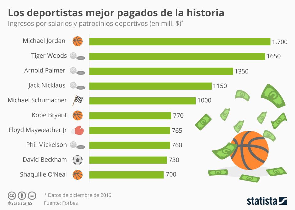 Infografía: Michael Jordan, deportista mejor pagado de la historia | Statista