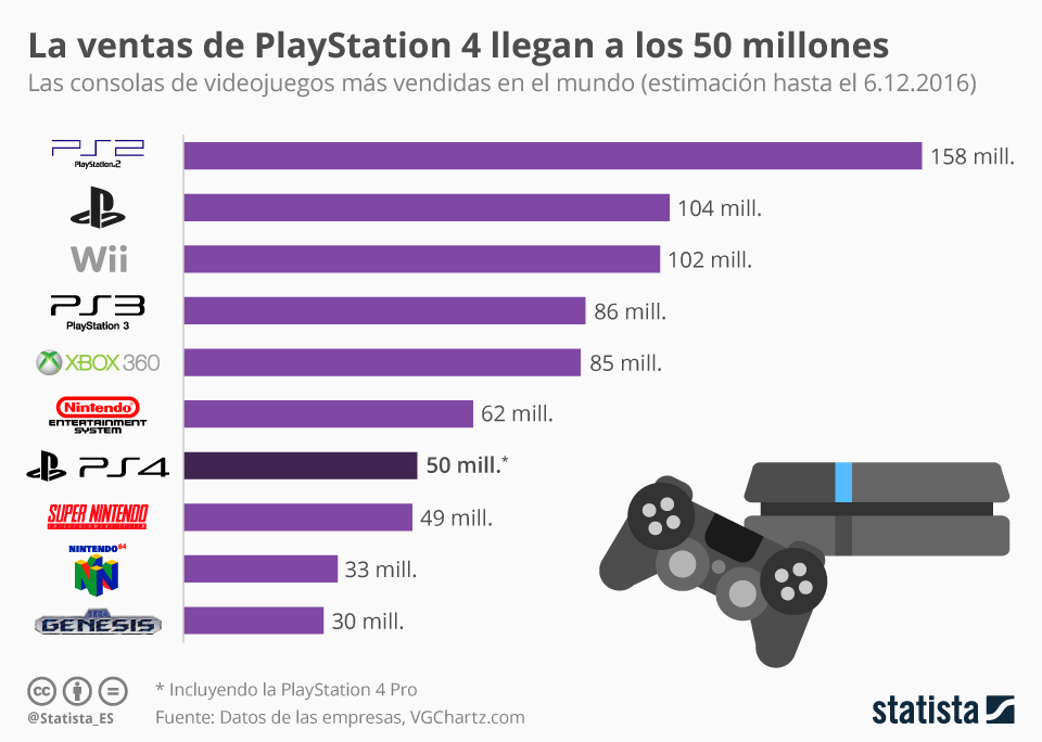 Infografía: La PlayStation 4 alcanza los 50 millones de ventas | Statista