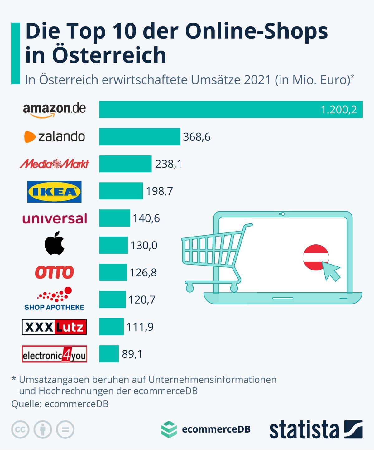 Infografik: Die Top 10 Online-Shops in Österreich | Statista