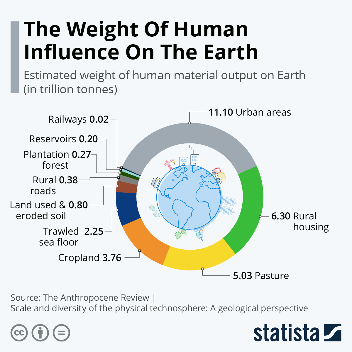 Infographic: The Weight Of Human Influence On The Earth | Statista