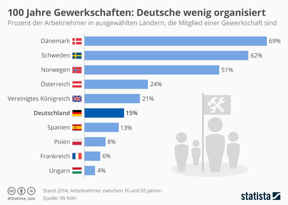 Infografik: Gewerkschaftlicher Organisationsgrad in europäischen Ländern | Statista