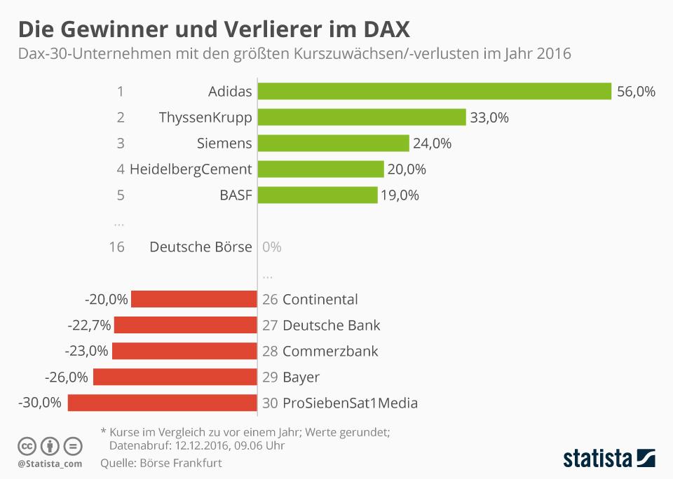 Infografik: Die Gewinner und Verlierer im DAX | Statista