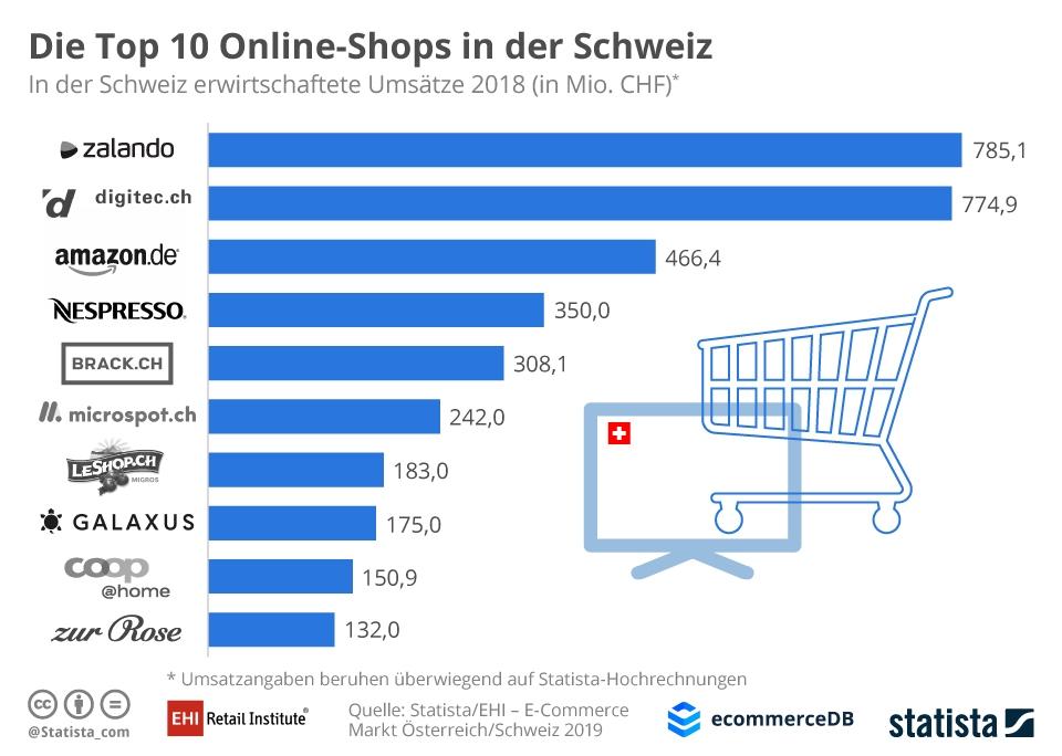 Infografik: Die Top 10 Online-Shops in der Schweiz | Statista